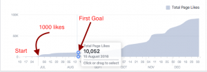 Facebook Growth Without Paid Marketing