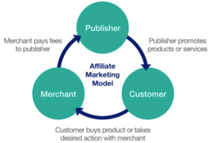 Affiliate marketing explanation