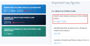 Global Health club industry