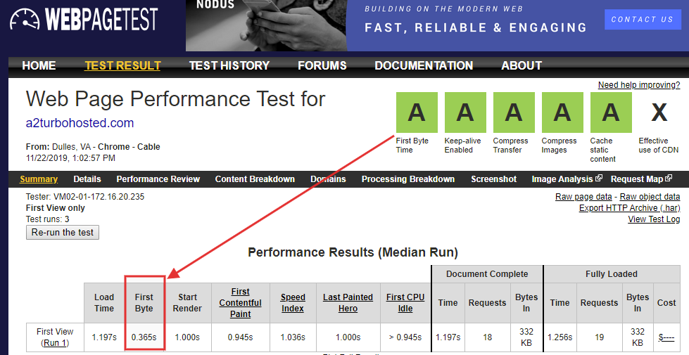 A2 web page test result