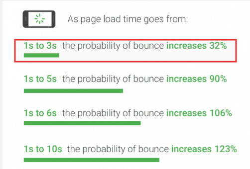 Google - Page load times
