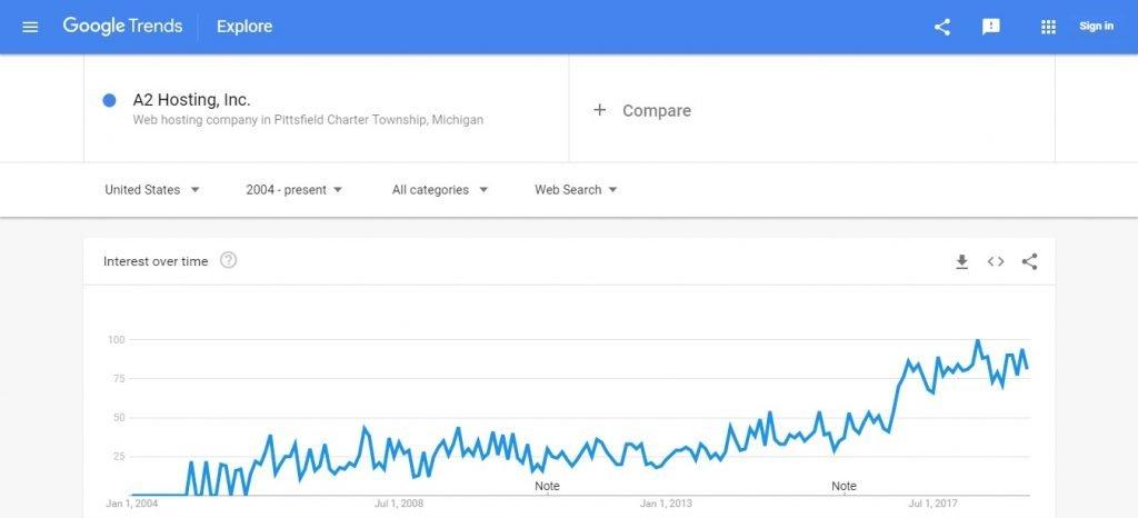 A2 Google Trends
