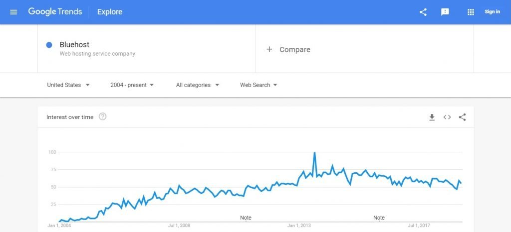 Blue Host Google Trends