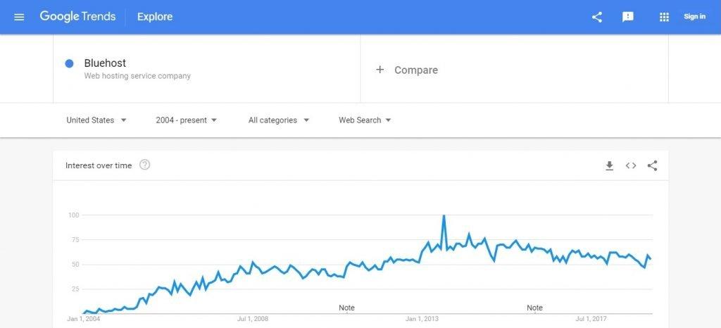 Blue Host Google Trends