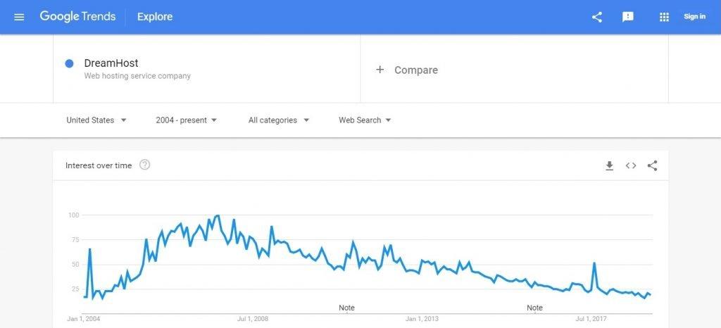 Dream Host Google Trends