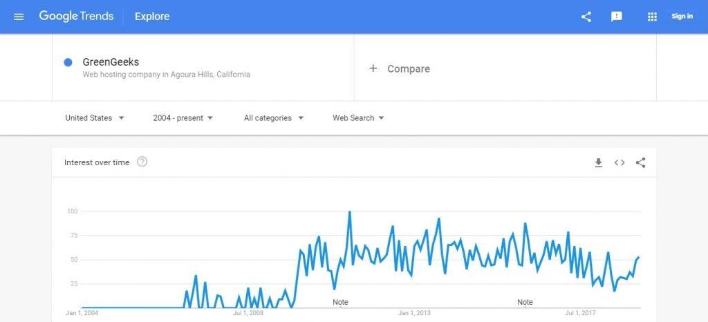 Green Geeks Google Trends