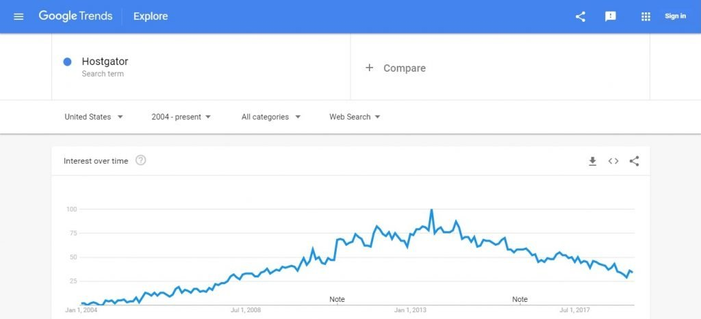 Hostgator Google Trends