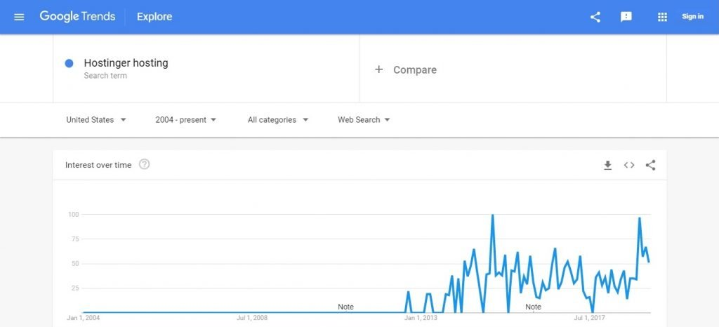 Hostinger Google Trends