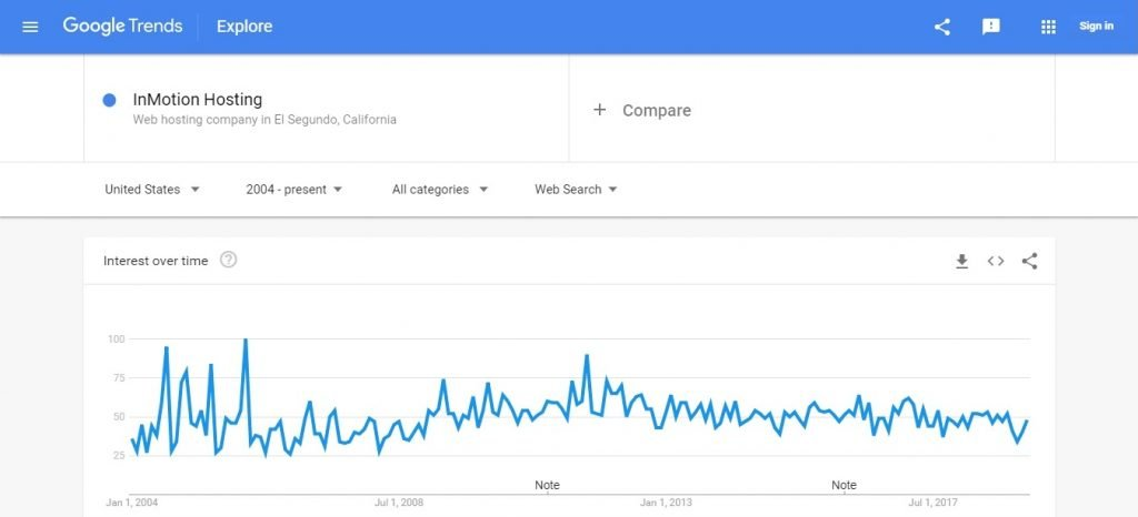 Inmotion Google Trends