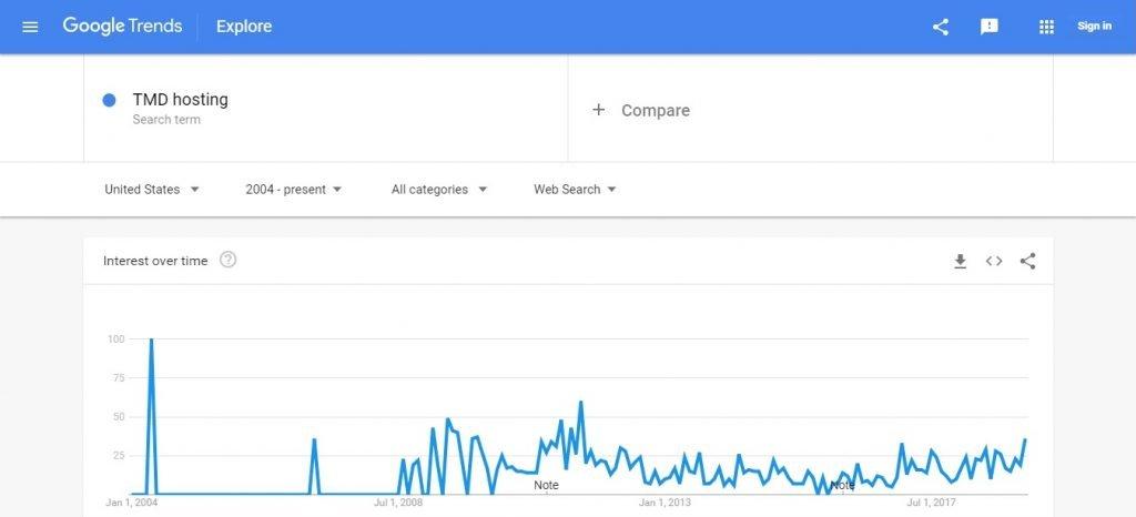 TMD Google Trends